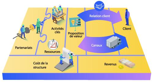 Schéma complet du business canvas