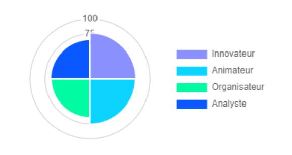 Diagnostic de votre profil entrepreneurial sur Businesstart