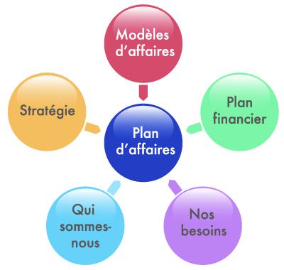 Les cinq piliers d'un plan d'affaires